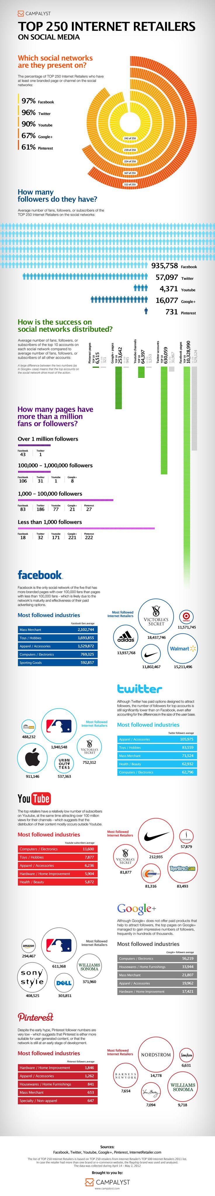Brands in Social Media