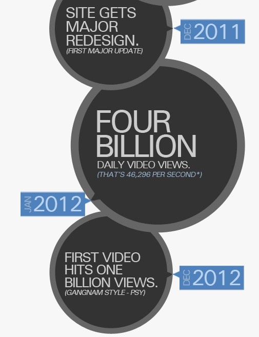 http://www.convinceandconvert.com/video-marketing/the-unlikely-history-of-youtube-infographic/  The Unlikely History of YouTube [Infographic]    Eight years ago today, February 14th, the creators of YouTube officially founded the now wildly popular video sharing site. If you're anything like us, you probably can't remember what the world was like without it (nor would you want to).