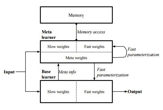 Deconstructing Deep Meta Learning – Intuition Machine – Medium