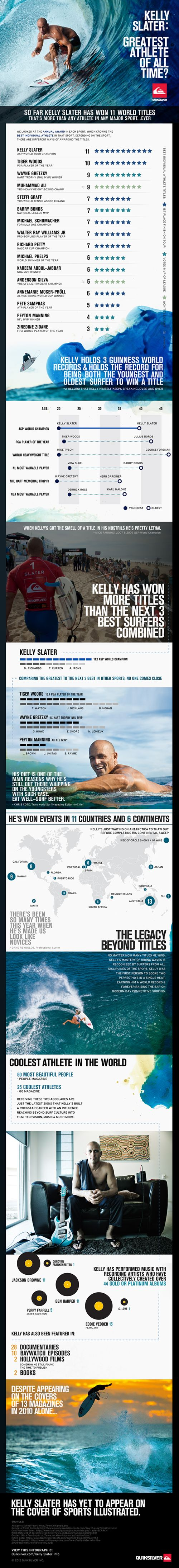Kelly Slater - Greatest Athlete of All Time