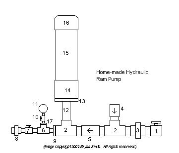 Home-Made Hydraulic Ram Pump - http://www.ecosnippets.com/diy/home-made-hydraulic-ram-pump/