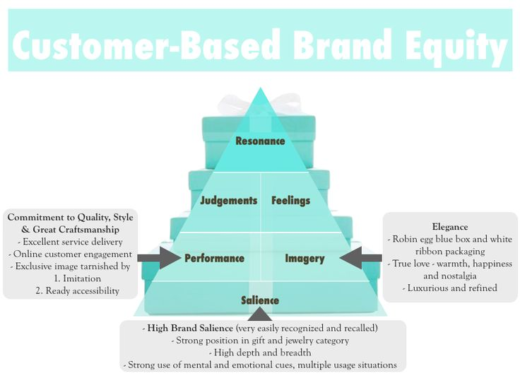 Fashion Brand Hierarchy