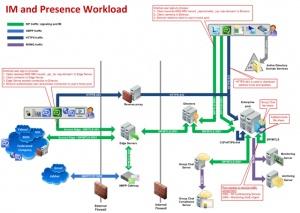 Microsoft Lync workload