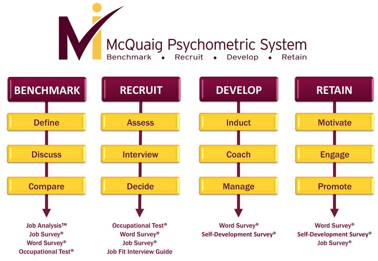 This is what the McQuaig psychometric system can do for you and your organization.