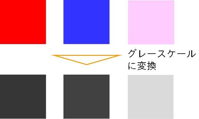 Webはカラー表示で,紙はクレースケールで印刷されることが想定される文書では色の明暗にもコントラストをつけよう。color-gray