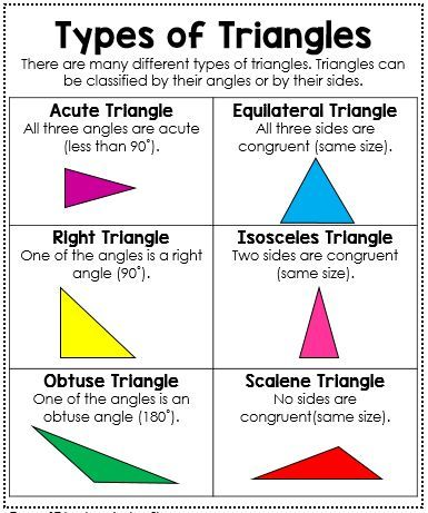 Types of Triangles Anchor Chart - This mini anchor chart is the perfect size to fit in your student's interactive math journals. It is a great reference tool for them to remember the difference between acute, right, and obtuse triangles.