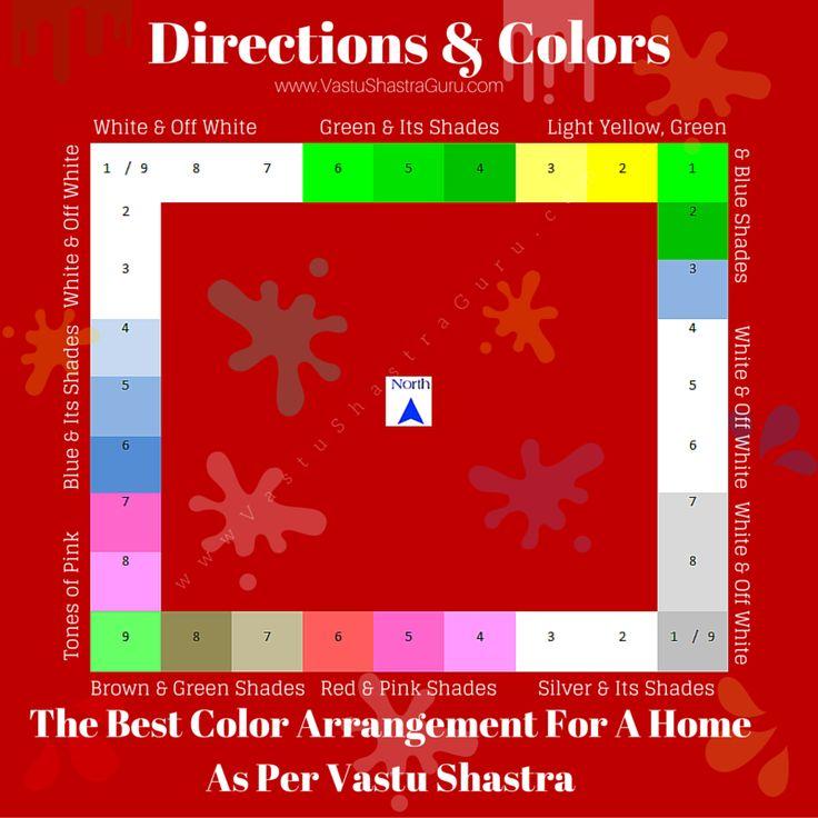 Complete Vastu Colors Guide To Choose The Best Color Arrangement For A Home Including Kitchen Bedroom Living Room Walls