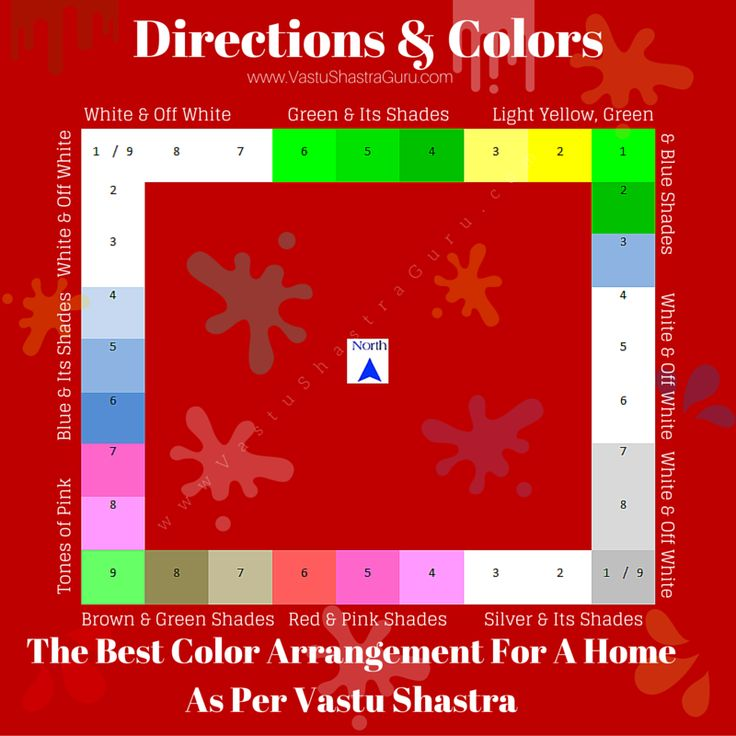 Direction Wise Colors As Per Vastu Shastra Part 68