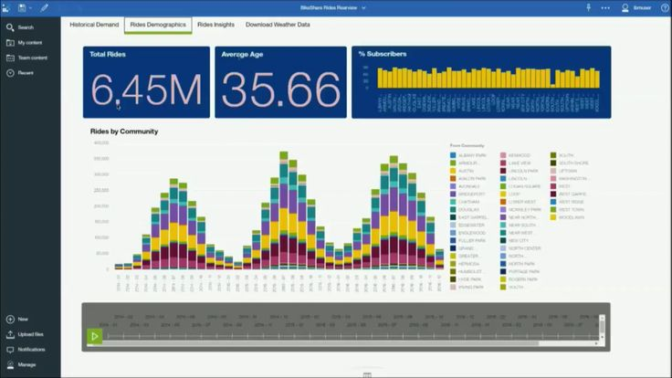 Leading, not playing catch-up the #IBM #Analytics suite