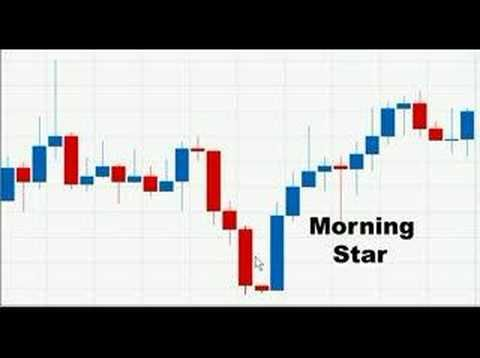 Forex Trading System - Candlestick Trading Series 5 - Morning Star Pattern