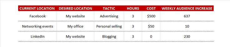 The five minute small business marketing plan | Split Strategy