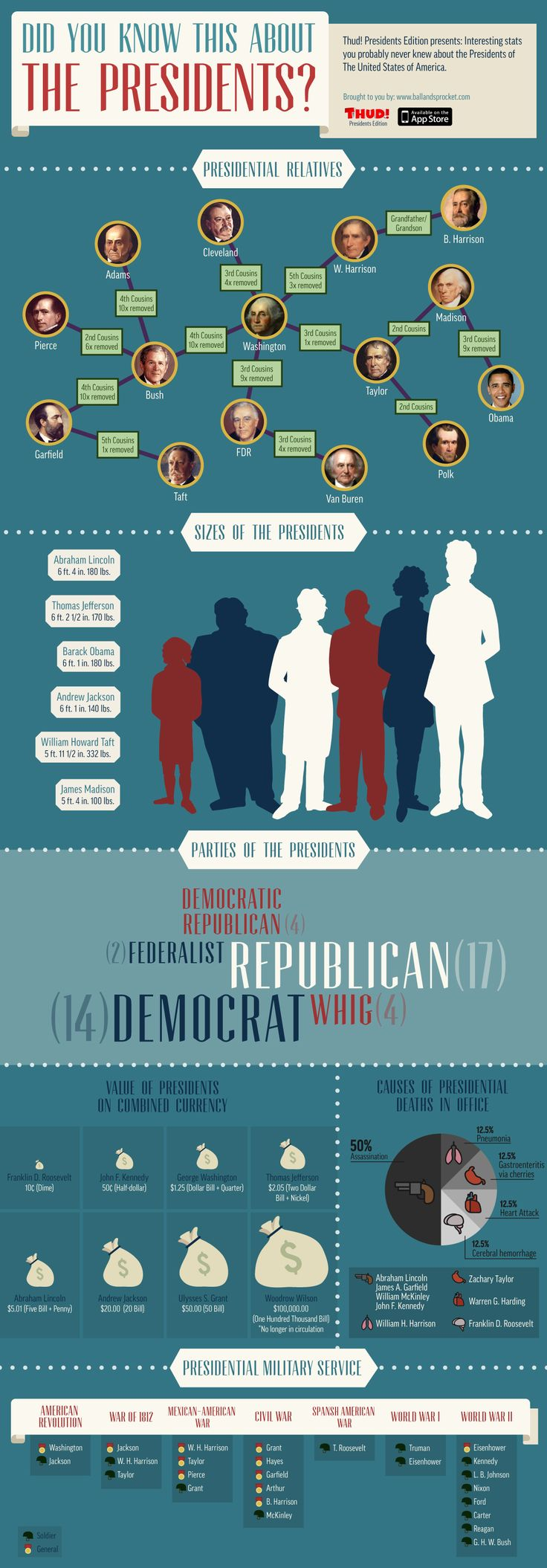 THUD! Presidents Edition presents: Interesting stats you probably never knew about the Presidents of the United States of America