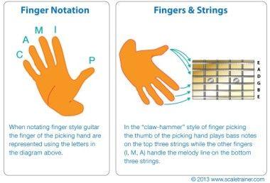 Cara Belajar Gitar Fingerstyle