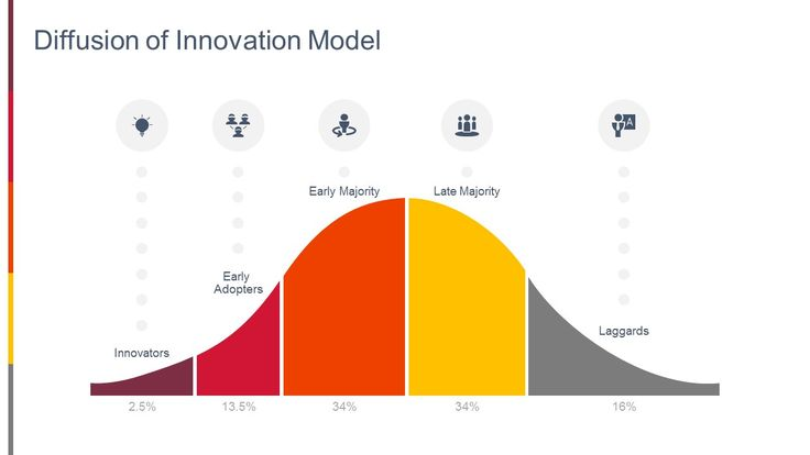 Diffusion of Innovation Model for PowerPoint. Related PowerPoint Templates Herzberg's Motivation-hygiene Theory Balanced Scorecard PowerPoint Diagram Price Quality Matrix for PowerPoint Space Matrix PowerPoint Diagram The Stakeholder Model for PowerPoint...