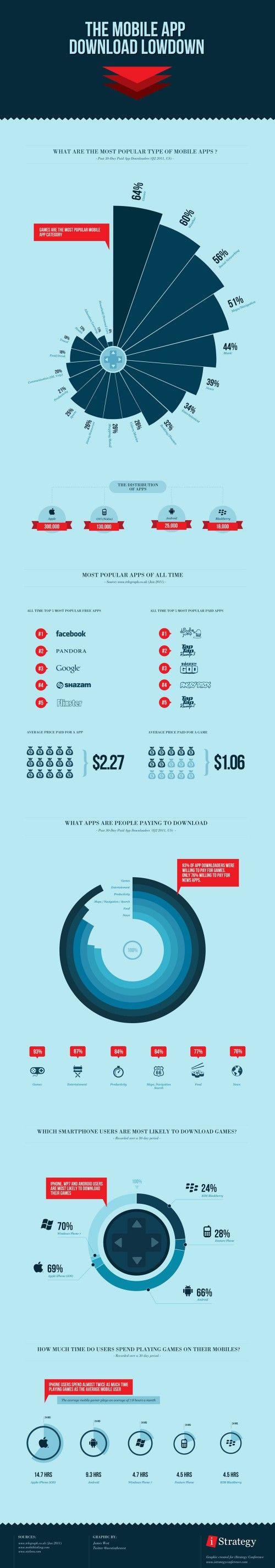 [Infographie] 64% des mobinautes téléchargent des jeux !