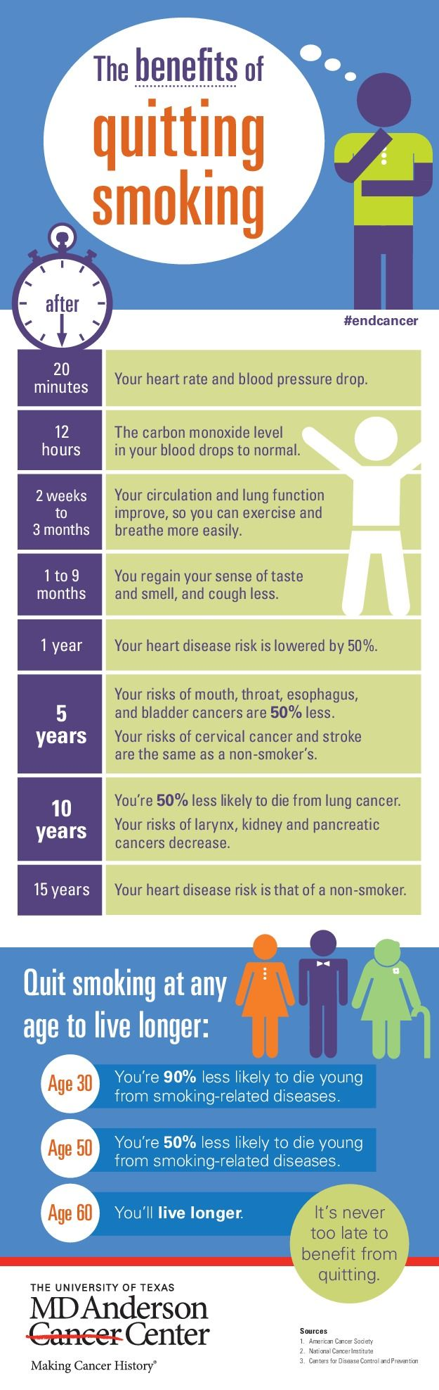 The Benefits of Quitting Smoking   Visual.ly
