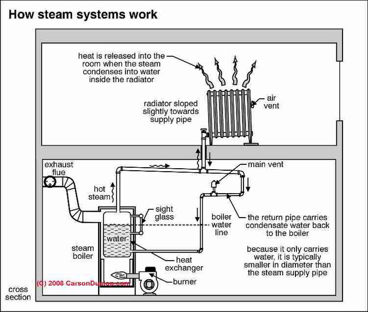 25 Best Ideas About Steam Radiators On Pinterest