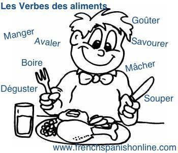 Verbes des aliments