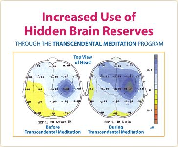 Transendental Meditation is one of the most widely practiced, and among the most widely researched meditation techniques.  It is a specific form of mantra meditation.  The meditation practice involves the use of a sound or mantra and is practiced for 15–20 minutes twice per day, while sitting comfortably with closed eyes.    The theoretical basis developed to underpin the Transcendental Meditation technique is the Science of Creative Intelligence (SCI).