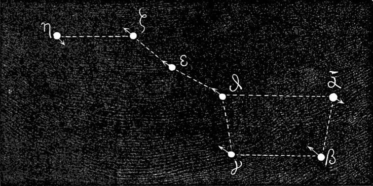 The Big Dipper Facts and Finding North The...   Electric Space Kool-Aid
