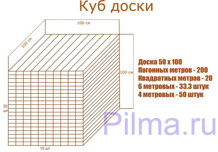 Картинки по запросу кубометр пиломатериалов сколько