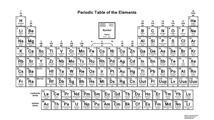 Printable Periodic Table of the Elements - Valence Charges