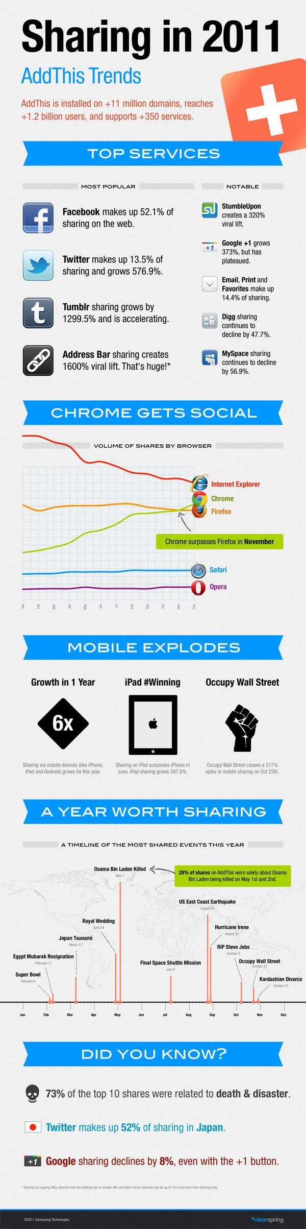 Check out these amazing social media sharing trends from 2011