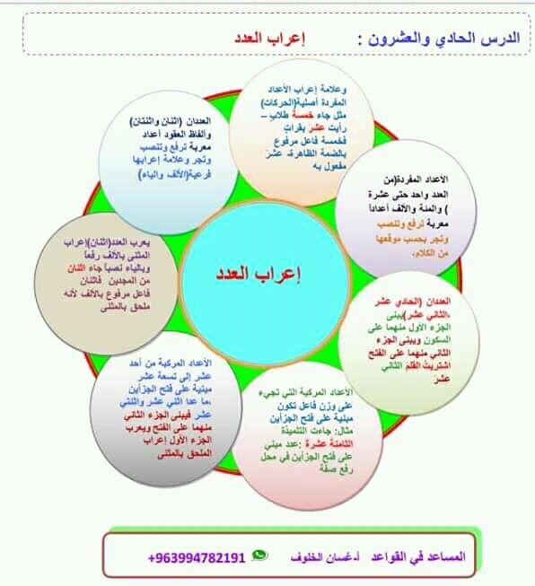 Pin By سنا الحمداني On النحو Learning Arabic Islam Facts Arabic Langauge