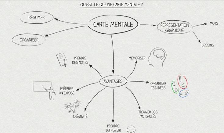 Comment construire une carte mentale ? (une vidéo mode d'emploi et des exemples)