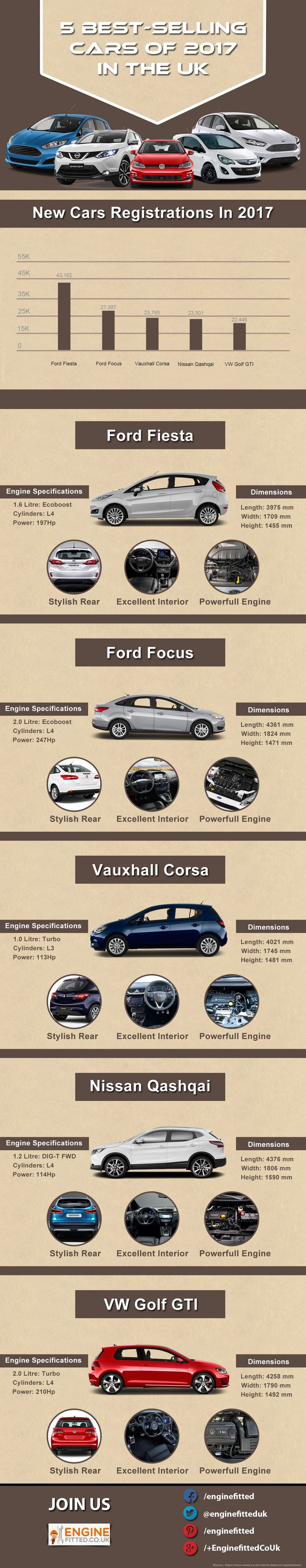 In the uk infographic cars blog