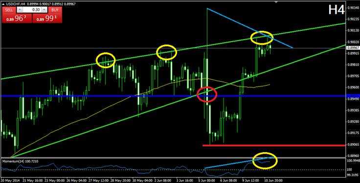 NatureForex Technical Analysis – USDCHF  NatureForex – USDCHF After the price broke the green rising wedge formation through the lower level, it formed a bottom at 0.89065 (red). The price increased to the upper level of the rising wedge afterwards, where it found resistance. Currently, the momentum indicator is in its highest area, which implies that there might be a decrease of the price. On the other hand, there is something like a bullish divergence between..