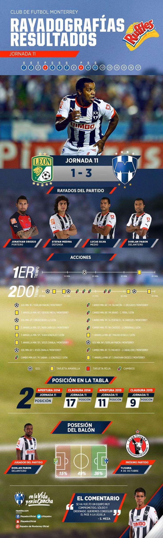 La #Rayadografía de resultados del partido entre el Club de Futbol Monterrey y Club León Oficial es presentada por Ruffles MX.  Para conocer detalles y ver la imagen de un mayor tamaño ve aquí: http://www.rayados.com/primer-equipo/rayadografia-leon-vs-rayados-post-partido,d66867bfa71d8410VgnVCM3000009af154d0RCRD.html