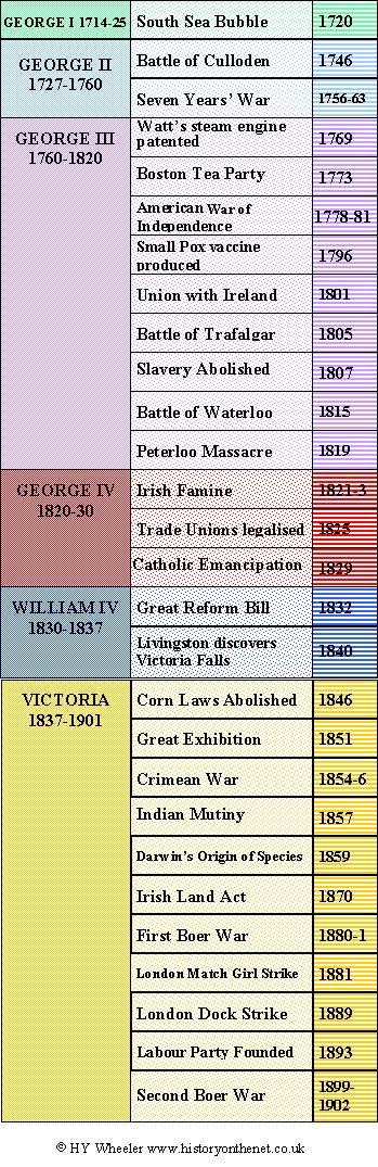 timeline of georgian period - Google Search