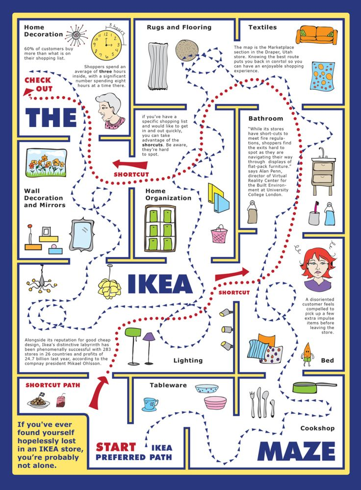 14 best ikea infographics images on pinterest info graphics ikea infographic gumiabroncs Image collections