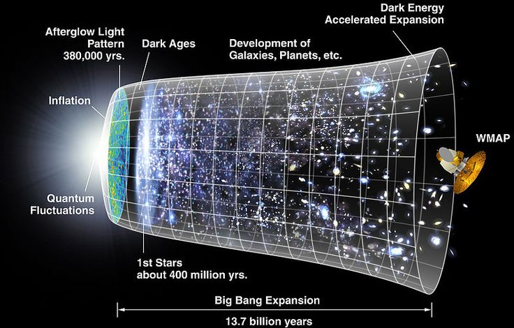 The Expanding Universe/Big Bang Theory of Georges Lemaître