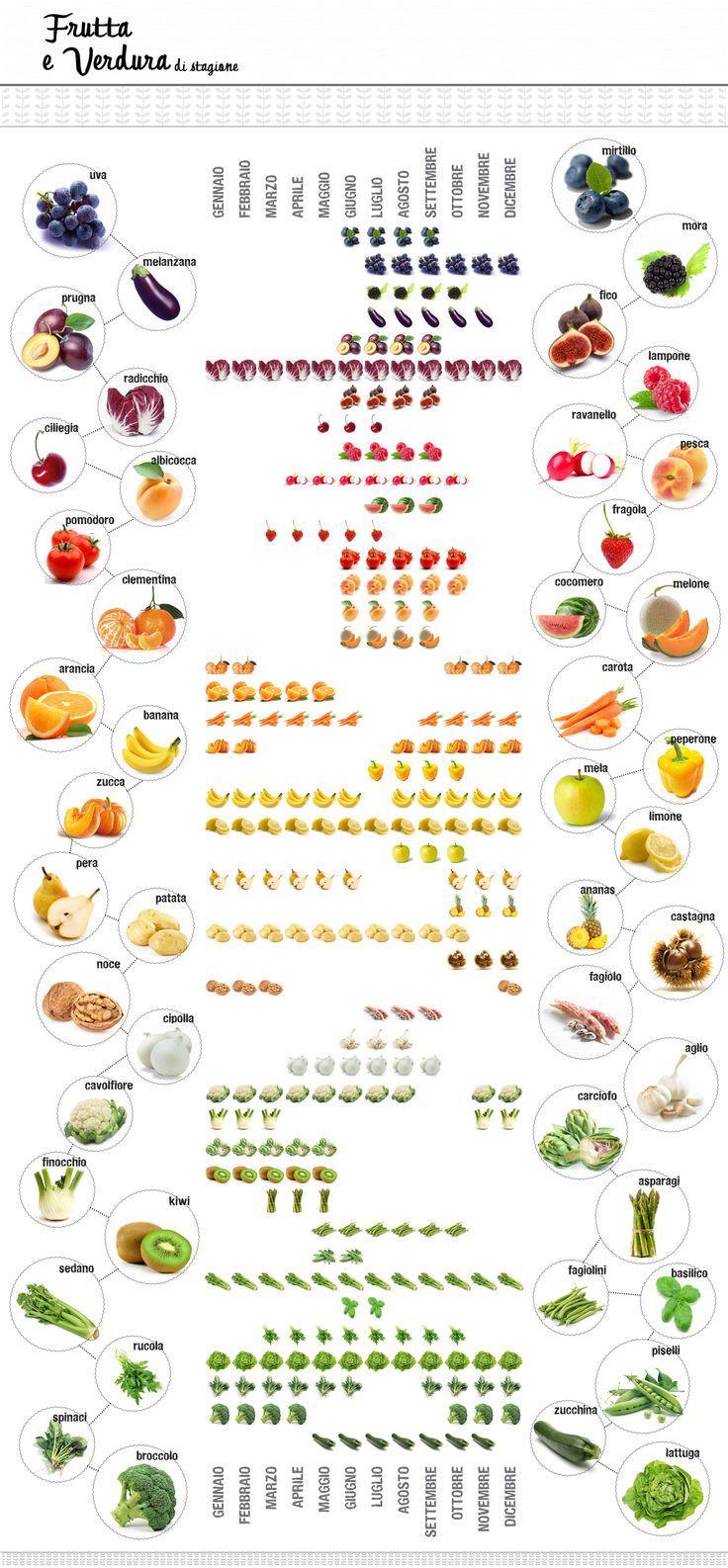 tabella frutta e verdura di stagione