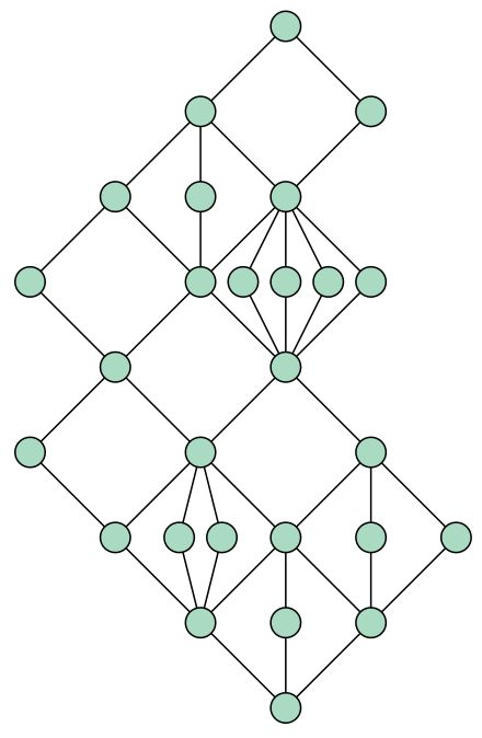 A modular lattice of order dimension 2. As with all finite 2-dimensional lattices, its Hasse diagram is an st-planar graph.