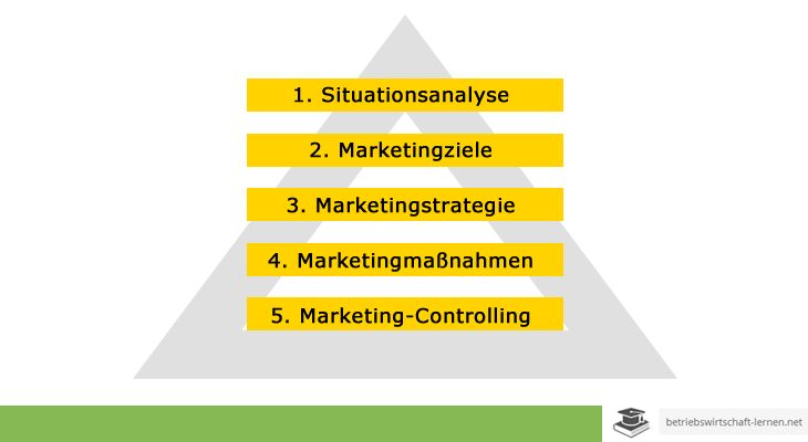Marketingkonzept - www.betriebswirtschaft-lernen.net