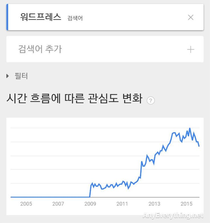 구글 트렌드 검색 Trends Analysis Google Trends  Anyeverything.net