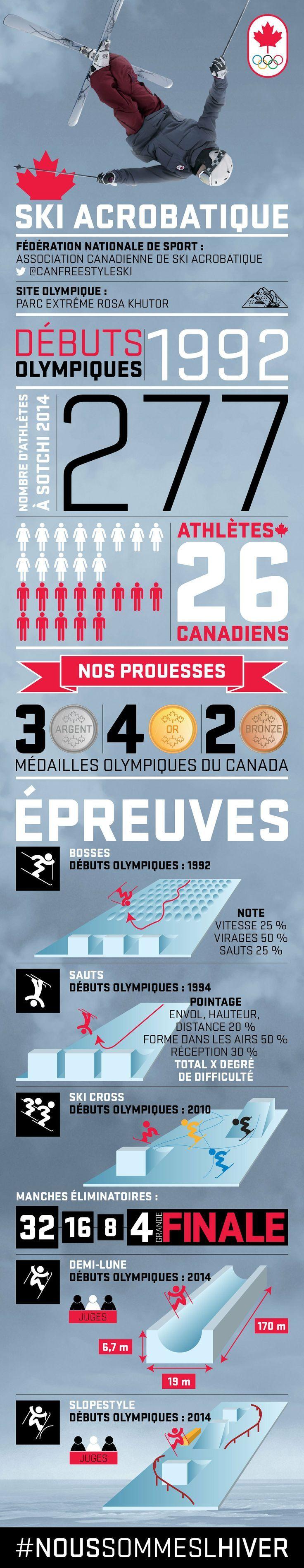 Une infographie pur le ski acrobatique