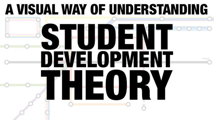 There are a lot of theories used in understanding the development of college students.  This is a fun, visual way of representing those families of theories an…