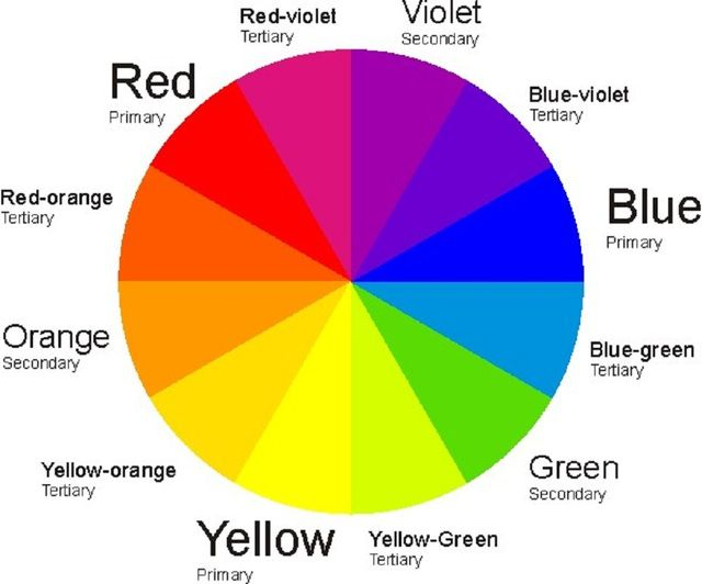 Decorating Around the Color Wheel -- From Analogous to Triadic Color Schemes: Color Wheel