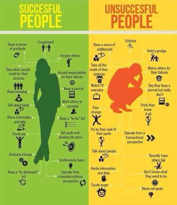 Successful vs Unsuccessful  Which category do you fall in?