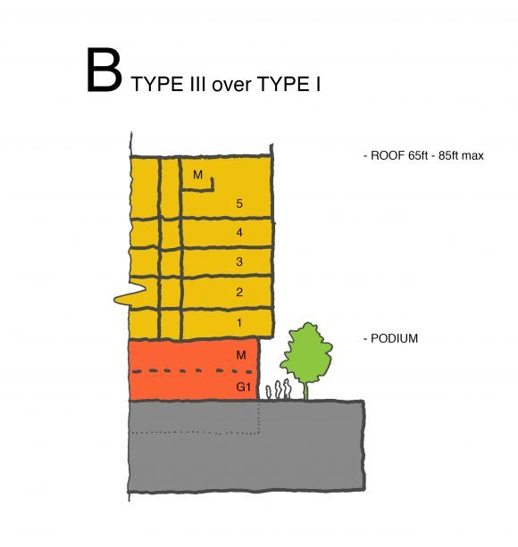 David Baker Architects: HOW-TO: Construction Type