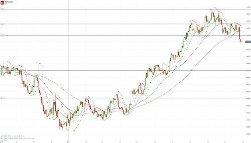 Евро/доллар сформировал вершину - 30.10.17. Более подробный прогноз по этой и другим /валютным парам Вы можете прочесть на сайте МОФТ - https://traders-union.ru/analytics/view/15195/?ref=132136/