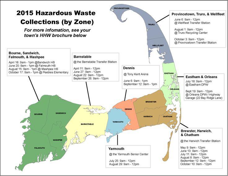 Hazardous Waste and Water Quality Hazardous waste, Waste