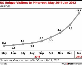 Pinterest Traffic, May 2011-Jan 2012 [CHART]
