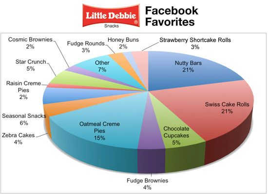 Examples Of Pie And Line Charts Pie Chart Examples Projects To Try
