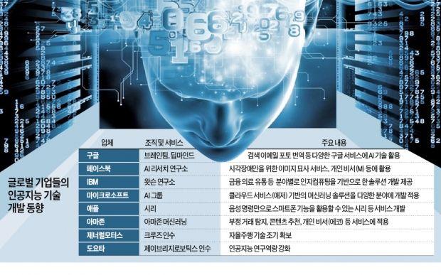 """[인공지능 산업 빅뱅] """"다음 격전지는 자율주행차""""…BMW도 도요타도 AI 스타트업 인수전"""