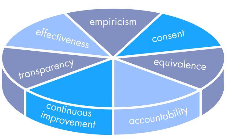 Principles | Sociocracy 3.0